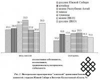 Базисные ценности народов Евразийской цивилизации в условиях глобализации