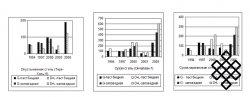 Изменение структуры и запаса растительного вещества на мониторинговых участках степных экосистем