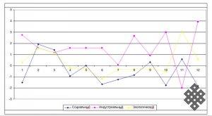 Исследование процессов адаптации на рынке труда Республики Тыва. Предварительные итоги социокультурного анализа