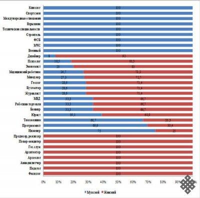Профессиональные предпочтения учащихся выпускных классов общеобразовательных школ г. Кызыла (по результатам социологического исследования)