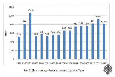 Состояние и перспективы угледобычи в Туве