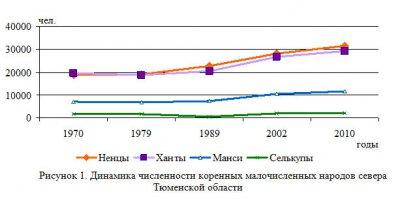 Трансформация образовательного пространства региона: в русле мировых и российских тенденций