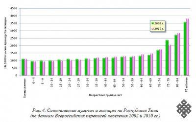 Республика Тыва в гендерном аспекте
