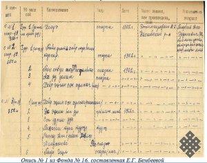 Об аудиозаписях калмыцких волшебных сказок в Научном архиве Калмыцкого института гуманитарных исследований  РАН