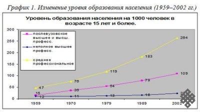 Тувинская национальная интеллигенция в условиях трансформации российского общества