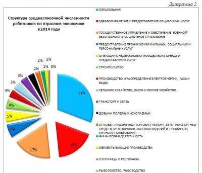 Дифференциация заработной платы по видам экономической деятельности в Республике Тыва за 2010-2014 гг.