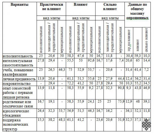 Социальное происхождение как механизм формирования политических элит полиэтнических регионов России (на примере Бурятии, Саха (Якутии) и Тувы)